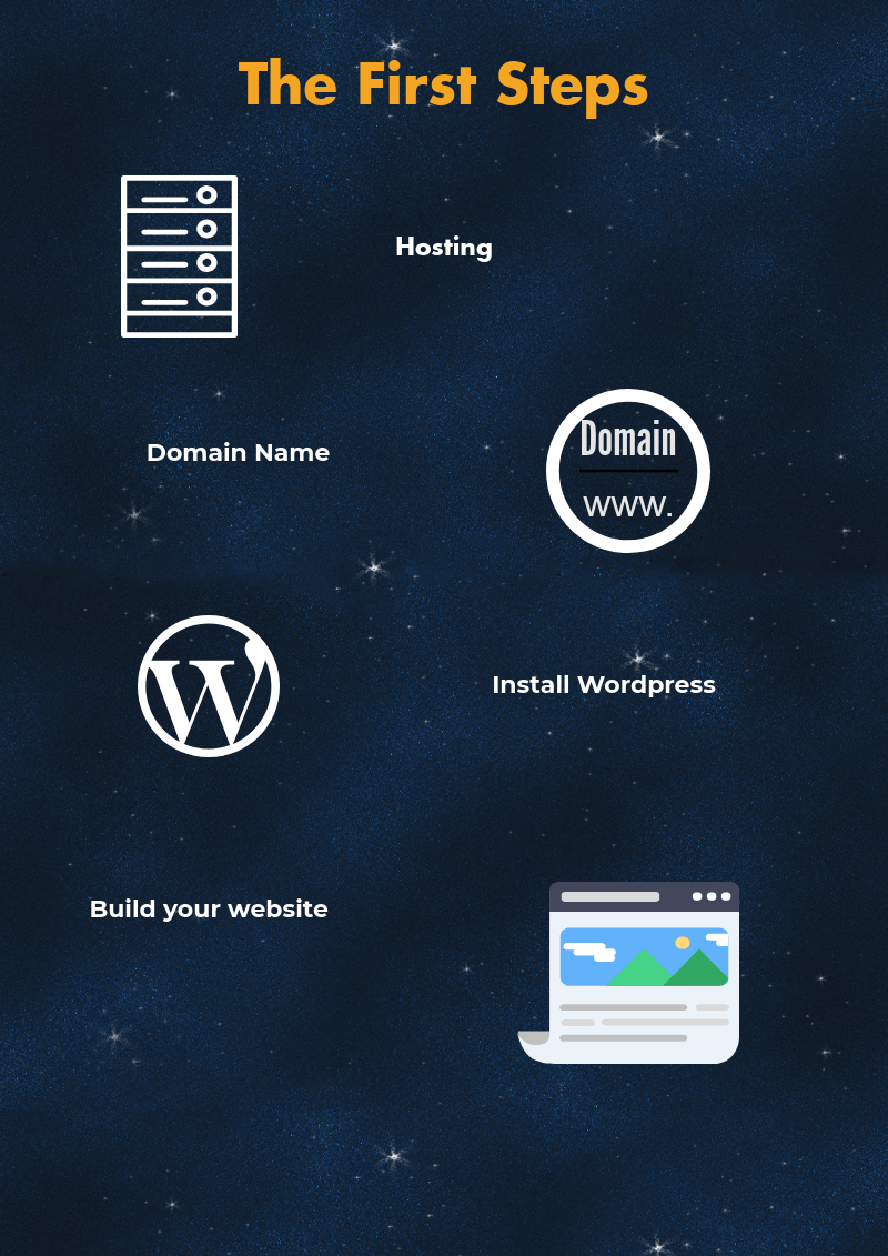 First steps to set up your wordpress website